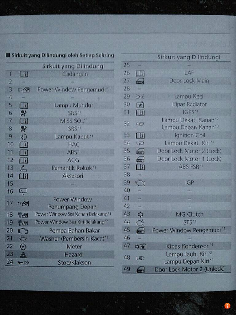 Honda Brio Fuse Box Trusted Wiring Diagrams 2008 Crv Gambar Diagram Sekring Perawatan