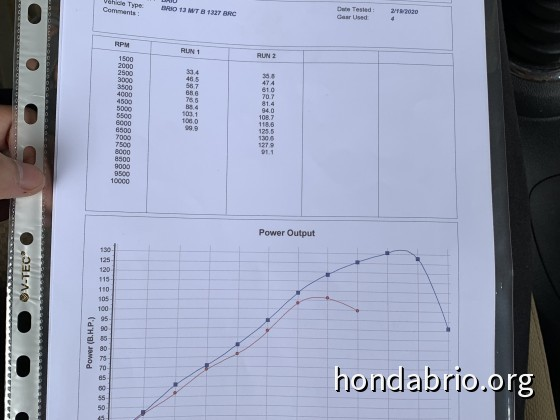 Final Result from Dyno